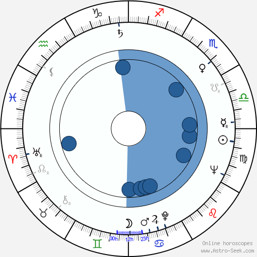 Andrej Šilan wikipedia, horoscope, astrology, instagram