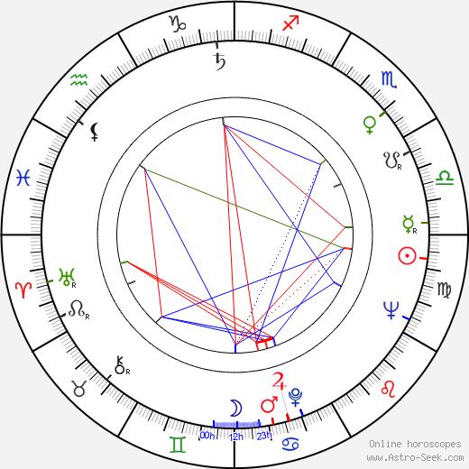 Andrej Šilan astro natal birth chart, Andrej Šilan horoscope, astrology