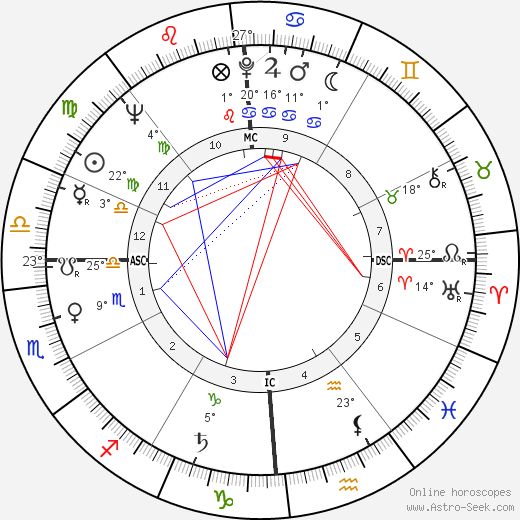Anne Francis birth chart, biography, wikipedia 2019, 2020