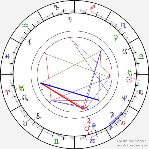Antonio Margheriti birth chart, Antonio Margheriti astro natal horoscope, astrology