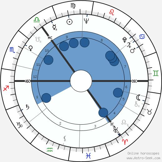 Arthur Thompson wikipedia, horoscope, astrology, instagram