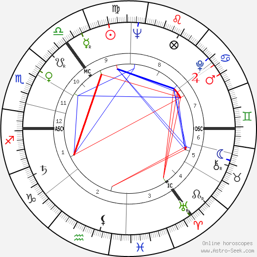 Arthur Thompson tema natale, oroscopo, Arthur Thompson oroscopi gratuiti, astrologia