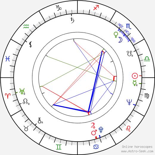 Bogusz Bilewski birth chart, Bogusz Bilewski astro natal horoscope, astrology