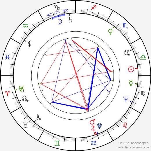 Boris Moravec tema natale, oroscopo, Boris Moravec oroscopi gratuiti, astrologia