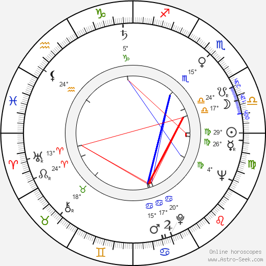 Charles B. Griffith birth chart, biography, wikipedia 2019, 2020