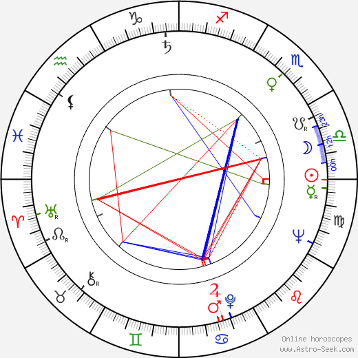 Colin Blakely birth chart, Colin Blakely astro natal horoscope, astrology