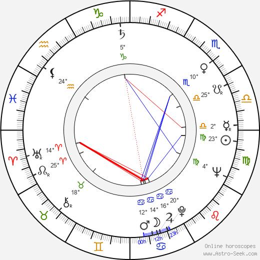 David Huddleston birth chart, biography, wikipedia 2018, 2019