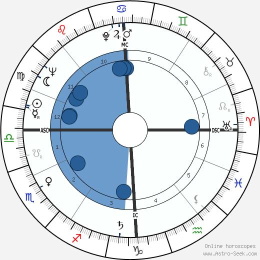 Dawn Addams wikipedia, horoscope, astrology, instagram
