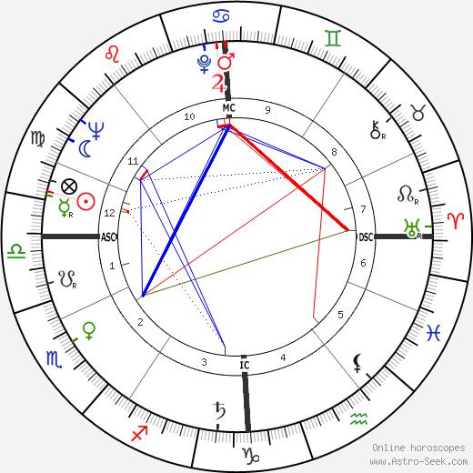Dawn Addams tema natale, oroscopo, Dawn Addams oroscopi gratuiti, astrologia