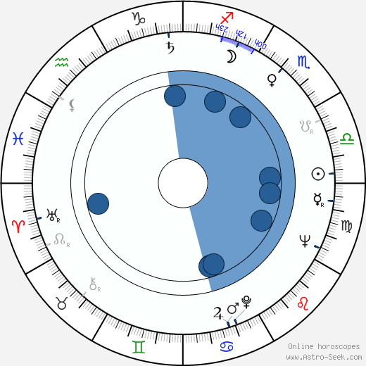 Desa Biogradlija wikipedia, horoscope, astrology, instagram
