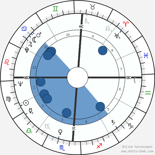 Edgar Mitchell wikipedia, horoscope, astrology, instagram