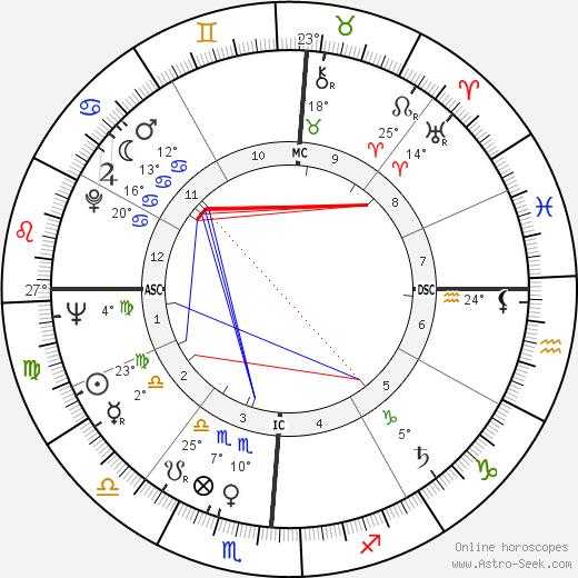 Edgar Mitchell tema natale, biography, Biografia da Wikipedia 2019, 2020