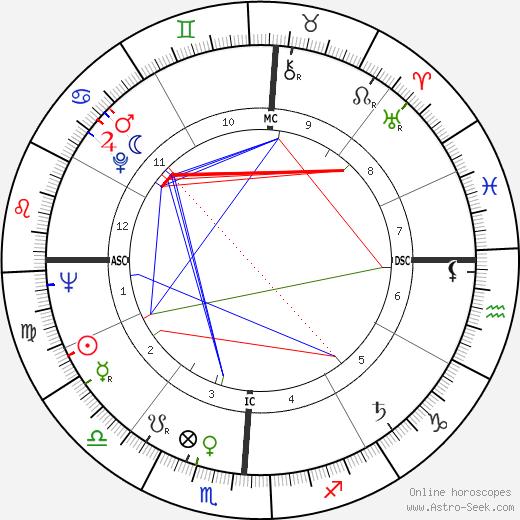 Эдгар Митчелл Edgar Mitchell день рождения гороскоп, Edgar Mitchell Натальная карта онлайн