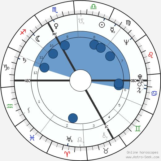 Françoise Xenakis wikipedia, horoscope, astrology, instagram