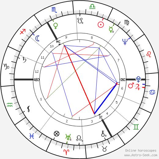 Françoise Xenakis день рождения гороскоп, Françoise Xenakis Натальная карта онлайн