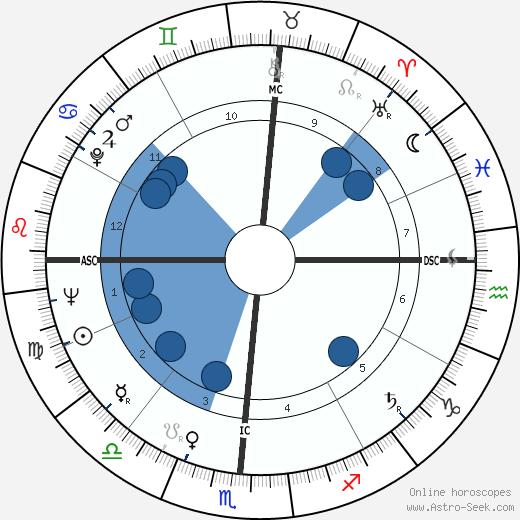Frank Lucas wikipedia, horoscope, astrology, instagram
