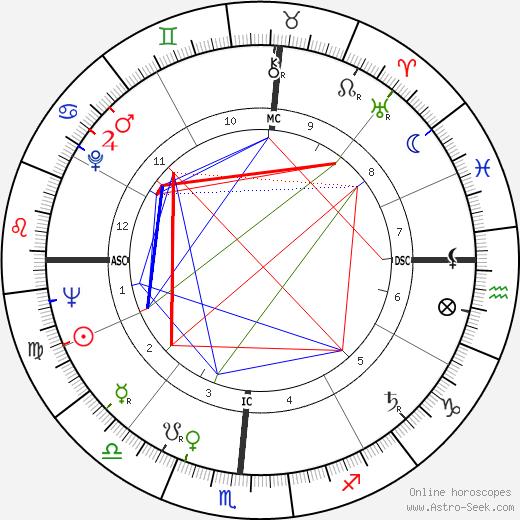 Фрэнк Лукас Frank Lucas день рождения гороскоп, Frank Lucas Натальная карта онлайн