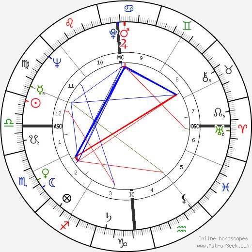 Фриц Вундерлих Fritz Wunderlich день рождения гороскоп, Fritz Wunderlich Натальная карта онлайн