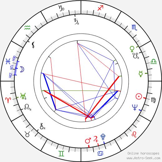 Gérard Beytout astro natal birth chart, Gérard Beytout horoscope, astrology