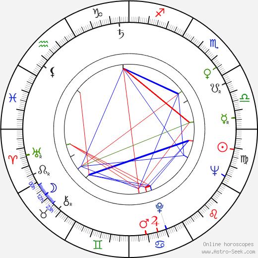 Gunder Gundersen astro natal birth chart, Gunder Gundersen horoscope, astrology