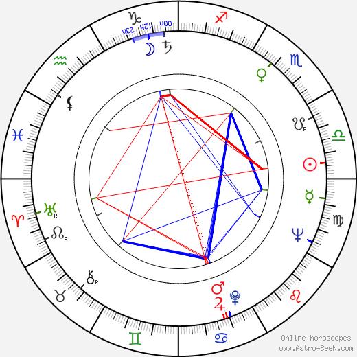 Hikaru Miyata tema natale, oroscopo, Hikaru Miyata oroscopi gratuiti, astrologia