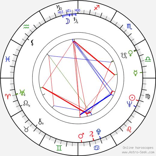 IJf Blokker birth chart, IJf Blokker astro natal horoscope, astrology