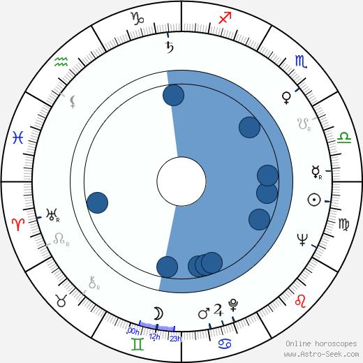 Isa Crino wikipedia, horoscope, astrology, instagram