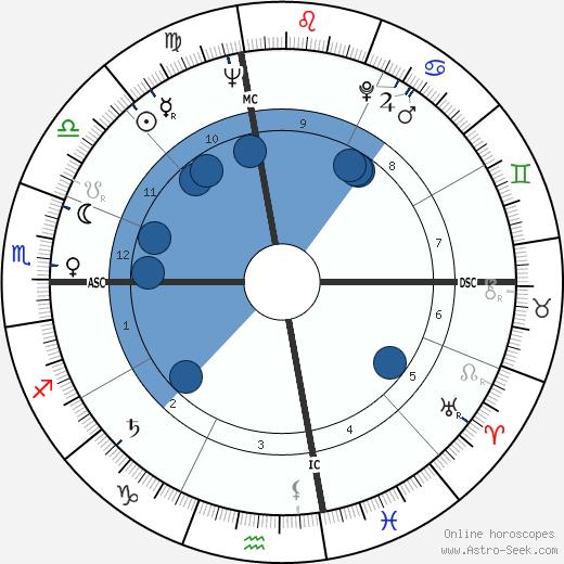 John W. Young wikipedia, horoscope, astrology, instagram