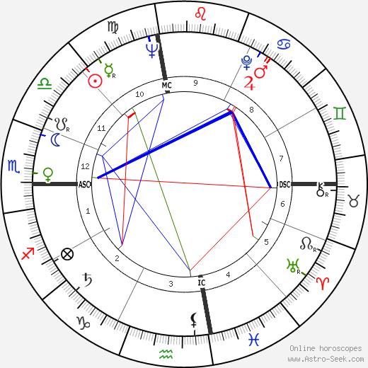 John W. Young tema natale, oroscopo, John W. Young oroscopi gratuiti, astrologia