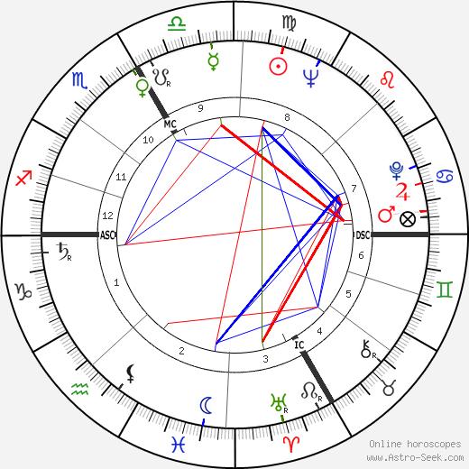 Марио Адорф Mario Adorf день рождения гороскоп, Mario Adorf Натальная карта онлайн