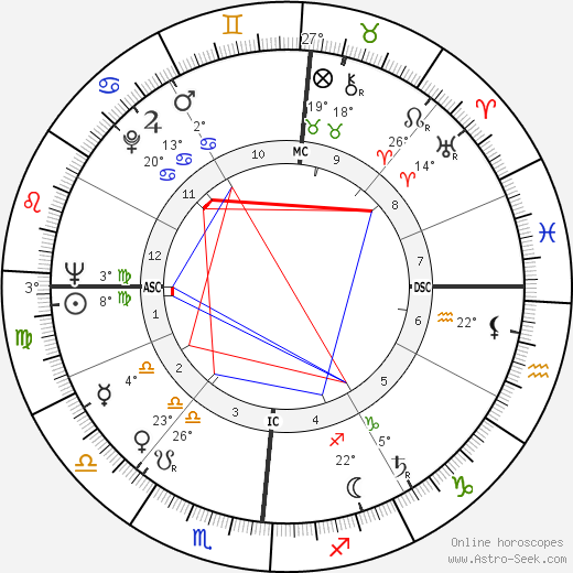 Michel Serres birth chart, biography, wikipedia 2018, 2019