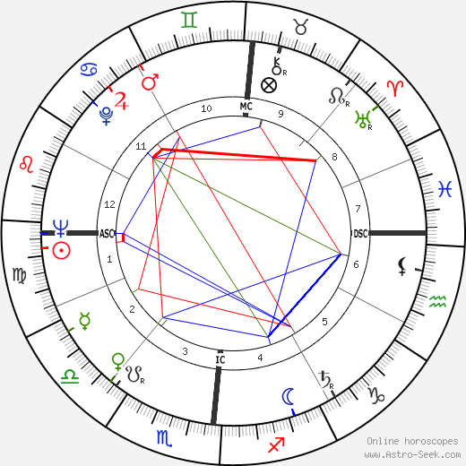 Michel Serres astro natal birth chart, Michel Serres horoscope, astrology