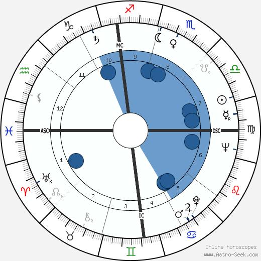 Michele Giordano wikipedia, horoscope, astrology, instagram