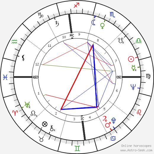 Микеле Джордано Michele Giordano день рождения гороскоп, Michele Giordano Натальная карта онлайн