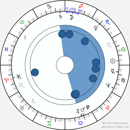 Mieczyslaw Czechowicz wikipedia, horoscope, astrology, instagram