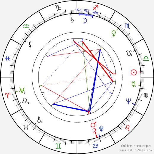 Mieczyslaw Czechowicz tema natale, oroscopo, Mieczyslaw Czechowicz oroscopi gratuiti, astrologia