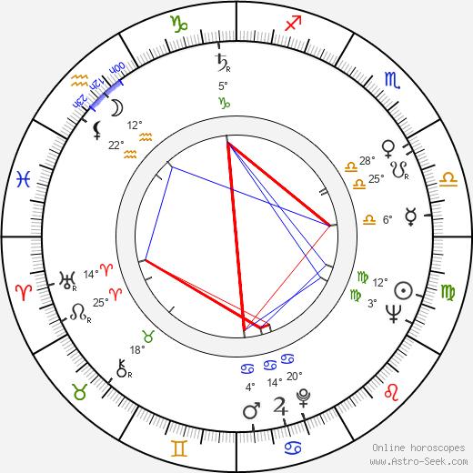 Moshé Mizrahi birth chart, biography, wikipedia 2019, 2020