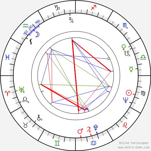 Moshé Mizrahi astro natal birth chart, Moshé Mizrahi horoscope, astrology