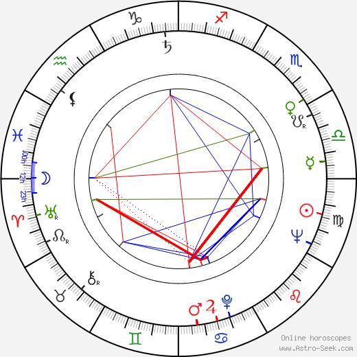 Nadezhda Rumyantseva tema natale, oroscopo, Nadezhda Rumyantseva oroscopi gratuiti, astrologia