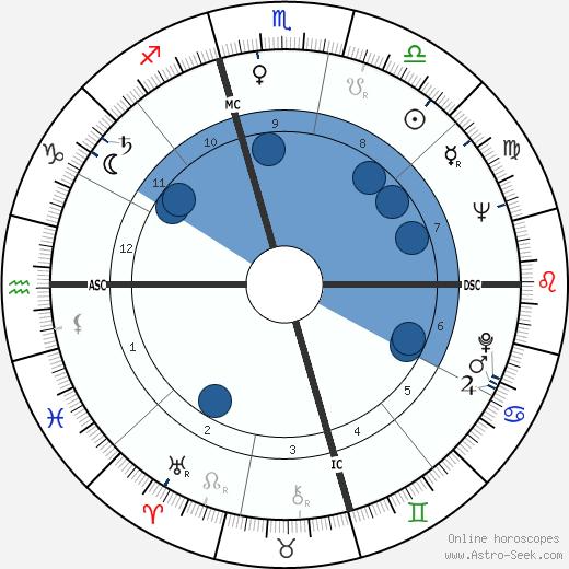 Naura Hayden wikipedia, horoscope, astrology, instagram
