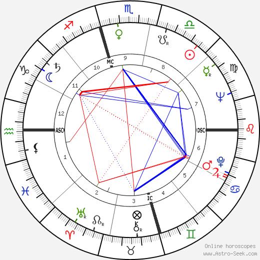 Naura Hayden день рождения гороскоп, Naura Hayden Натальная карта онлайн