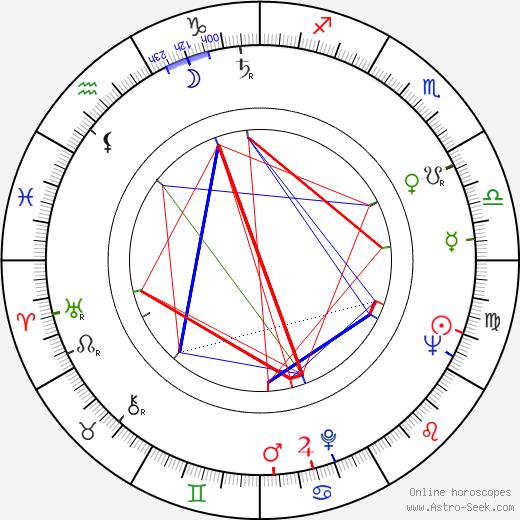 Nicholas Eden tema natale, oroscopo, Nicholas Eden oroscopi gratuiti, astrologia