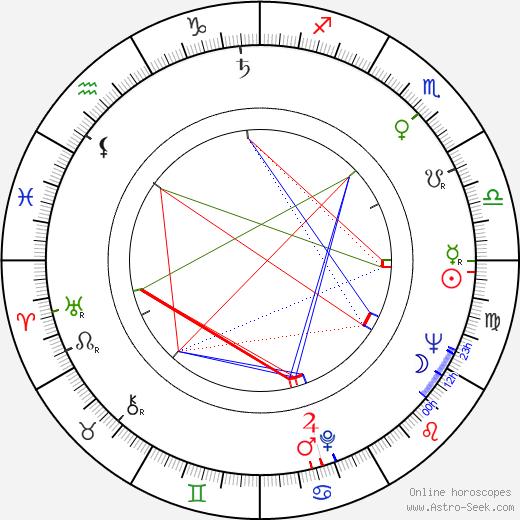 Paavo Rintala birth chart, Paavo Rintala astro natal horoscope, astrology