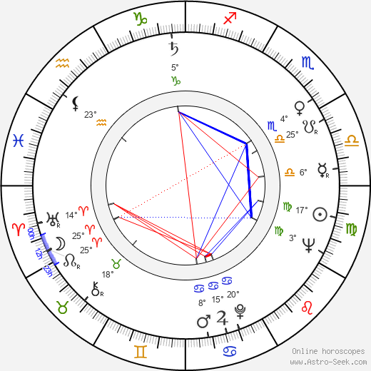 Pavel Kopta birth chart, biography, wikipedia 2018, 2019
