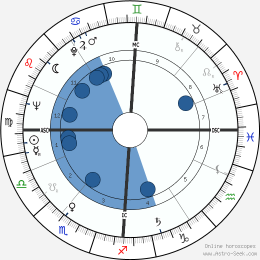 Peter Lewis Rost wikipedia, horoscope, astrology, instagram