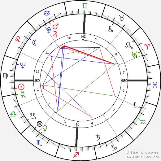 Peter Lewis Rost tema natale, oroscopo, Peter Lewis Rost oroscopi gratuiti, astrologia