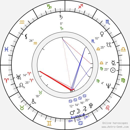 Peter Puluj birth chart, biography, wikipedia 2019, 2020