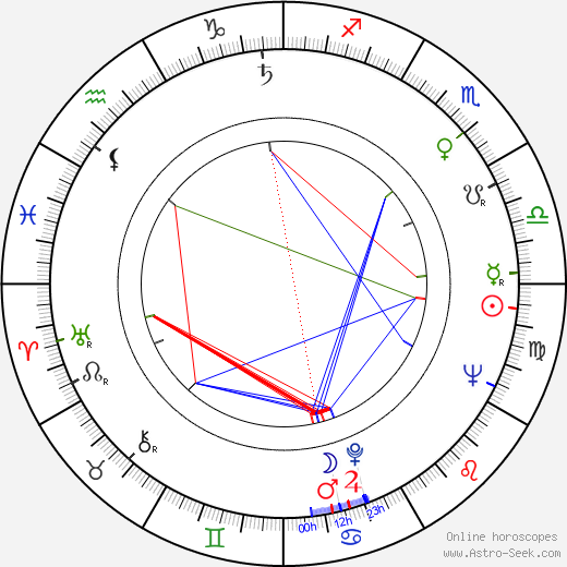 Peter Puluj astro natal birth chart, Peter Puluj horoscope, astrology