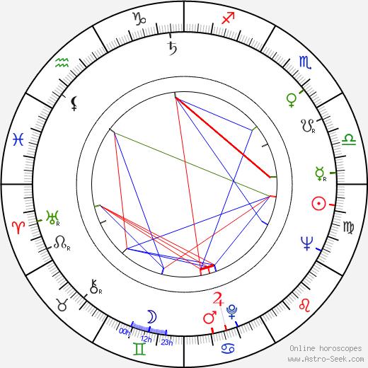 Petr Haničinec birth chart, Petr Haničinec astro natal horoscope, astrology
