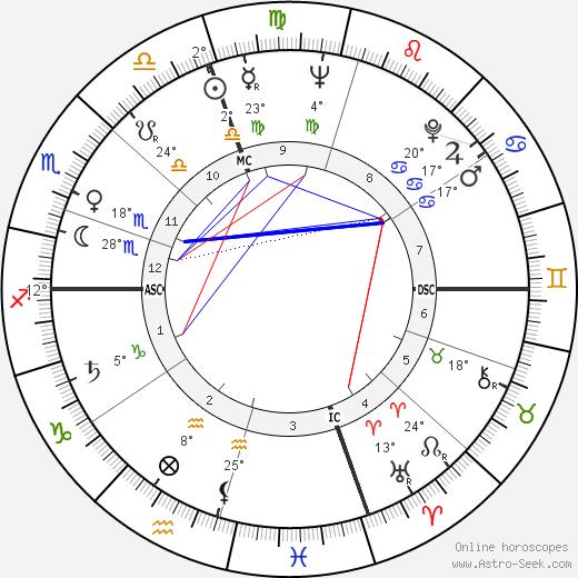 Philip Bosco birth chart, biography, wikipedia 2020, 2021